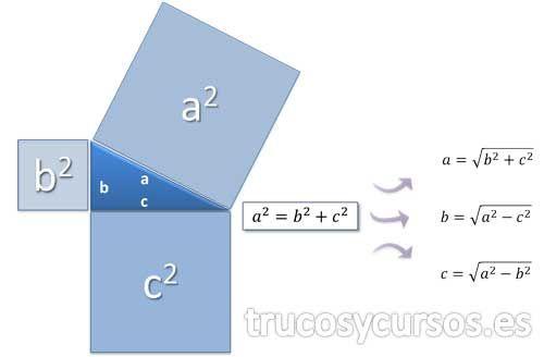 El Teorema de Pitágoras en Excel I  Ecuación del teorema de Pitágoras c^2=b^2+a^2.