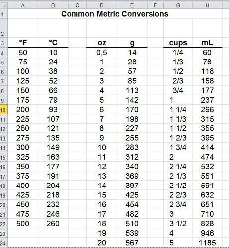 Conversion Chart - Common Metric
