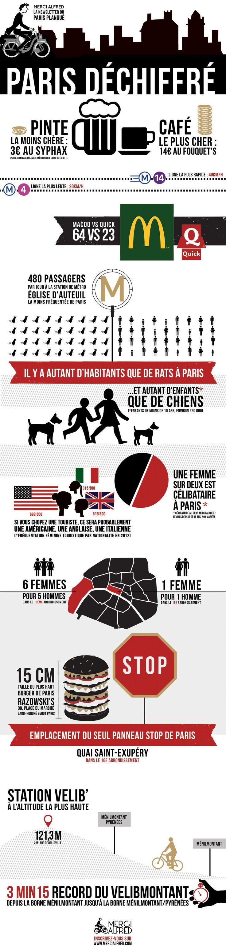 Infographie - Paris Déchiffré - Merci Alfred