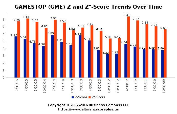 Altman Z-Score Analysis for GME Resources Ltd (GME) #altmanzscore