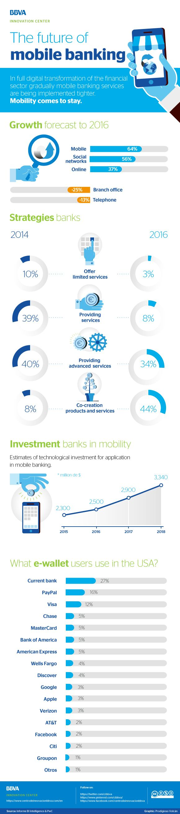future mobile banking forecast 2016 #Inphografic