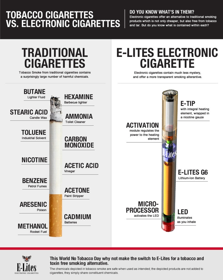 comparing the similarities and differences in smoking tobacco and marijuana There are many similarities between tobacco and cannabis smoke, so we can  infer health effects from exposure to cannabis smoke from the.