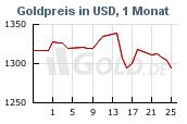 Goldkurs in Dollar USD, 1 Monat