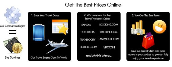 How we save you 80% on hotels and flights.