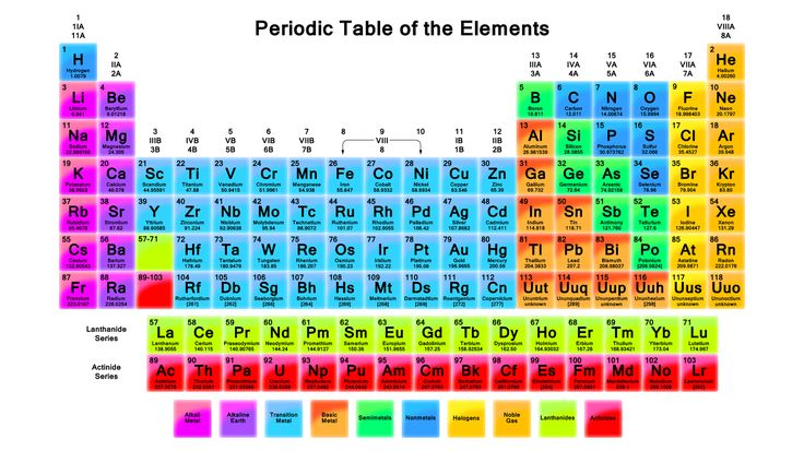 18 best periodic table of elements images on pinterest shelter big collection of printable pdf periodic tables this color printable periodic table covers all the essential element facts urtaz Choice Image
