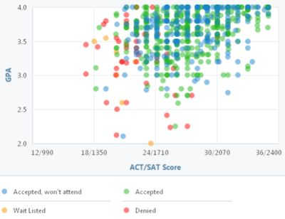 Best College Apps Images On   Sats Colleges And Chart
