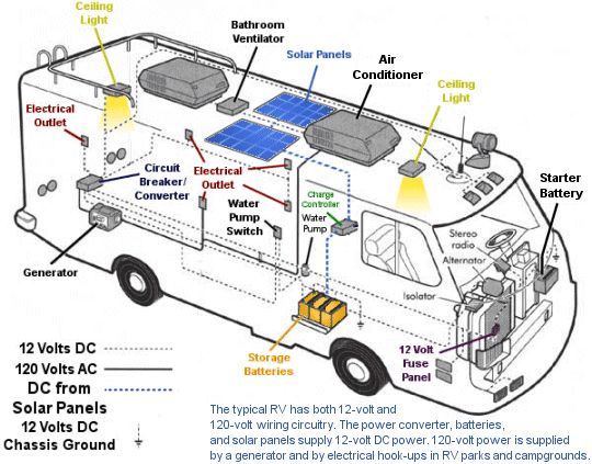 380122a66506d4ac592326415afaac0f rv solar panels solar panel installation rv electrical wiring diagram rv solar kits, solar caravan and rv RV 30 Amp Breaker at virtualis.co