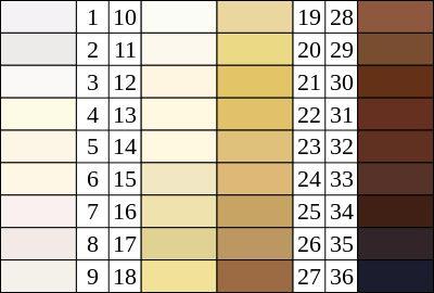 Skin Color Scale