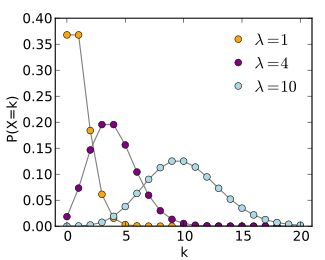 Poisson distribution - Wikipedia