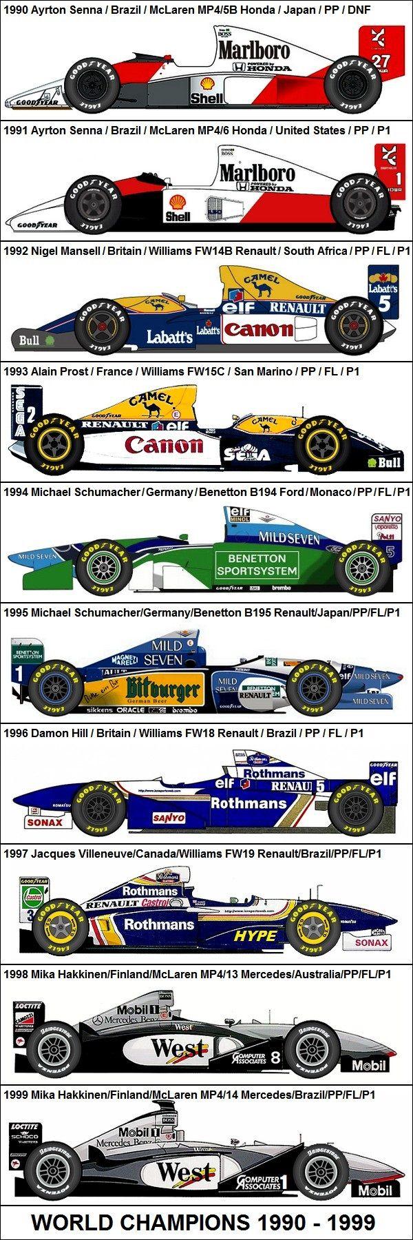 Formula One Grand Prix World Champions 1990-1999