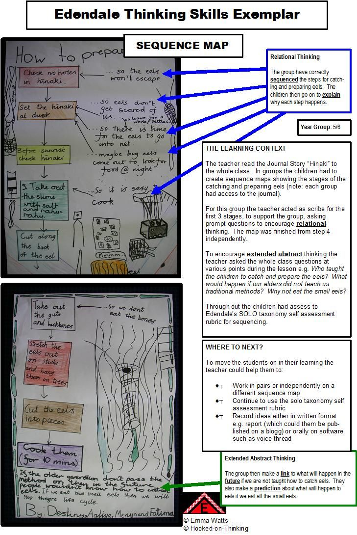 HOT SOLO Sequence Map Exemplar from Edendale School Auckland NZ - Emma Watts Twitter @EmmerW
