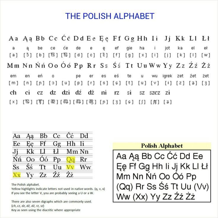 The Polish Alphabet.