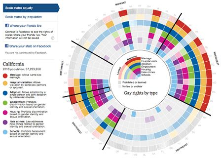The 25+ best Data visualization examples ideas on Pinterest | Data ...