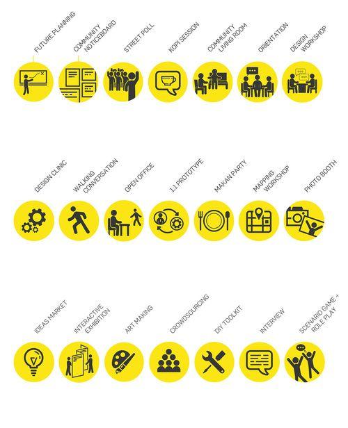 Our Tools, Methods & Principles — Participate in Design