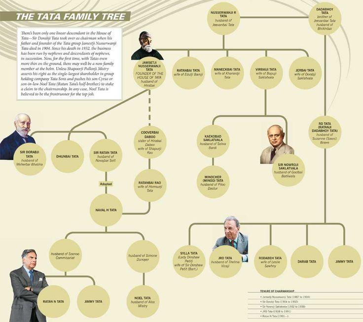 Tata Family Tree