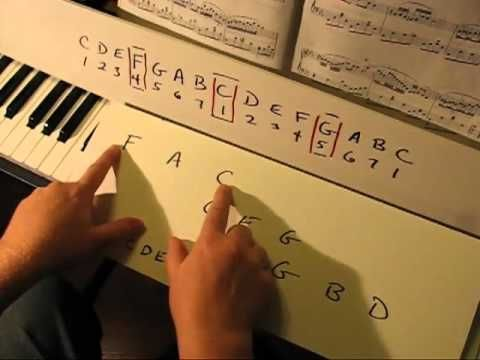 History and explanation of Major & Minor Piano Scales (dominant and sub dominant sea saw analogy) Octaves, 4ths 5ths, Circle of Fifths - YouTube