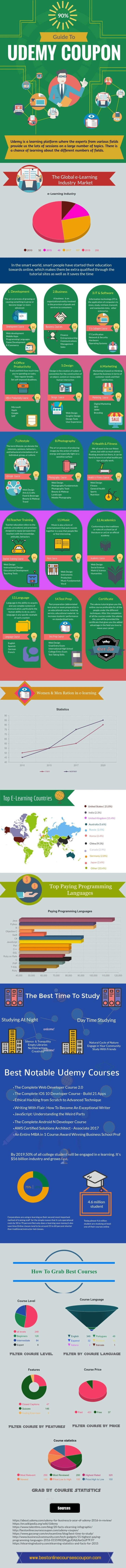 138 best education ucollect infographics images on pinterest udemy coupon guide to grab best online courses fandeluxe Gallery