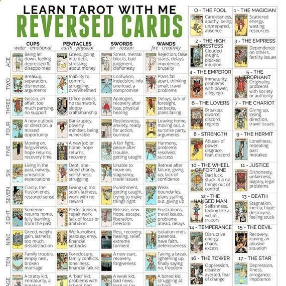 Stupendous image intended for free printable tarot cheat sheet