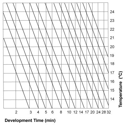 B – W Film Developing Times #php #dev http://zambia.remmont.com/b-w-film-developing-times-php-dev/  # Time/Temp Converter This calculator takes a standard developing time and adjusts it for temperature. To use it, enter the recommended developing time and temp from the Massive Dev Chart into the relevant fields, along with the actual temperature you want to use. Be sure that the units (Celsius or Fahrenheit) are set correctly, then press the Submit button and the modified time will be…
