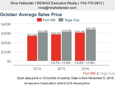 October 2016  housing market update for the Fort Mill/Tega Cay, SC areas of Charlotte, NC's metro area. Home sales and prices up. Days on market down.