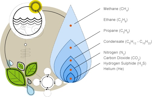 chemical composition of natural gas Lng is produced by cooling natural gas below its boiling  in large volumes,  because it has the same chemical composition as natural gas.