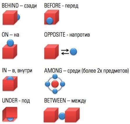Preposition of place in Russian : russian