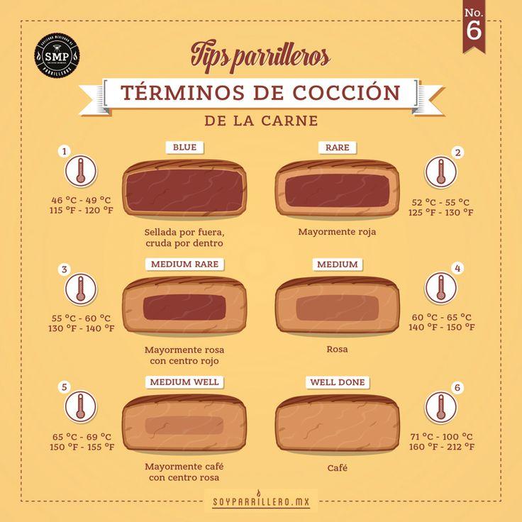 Tip parrillero: Términos de cocción de la carne