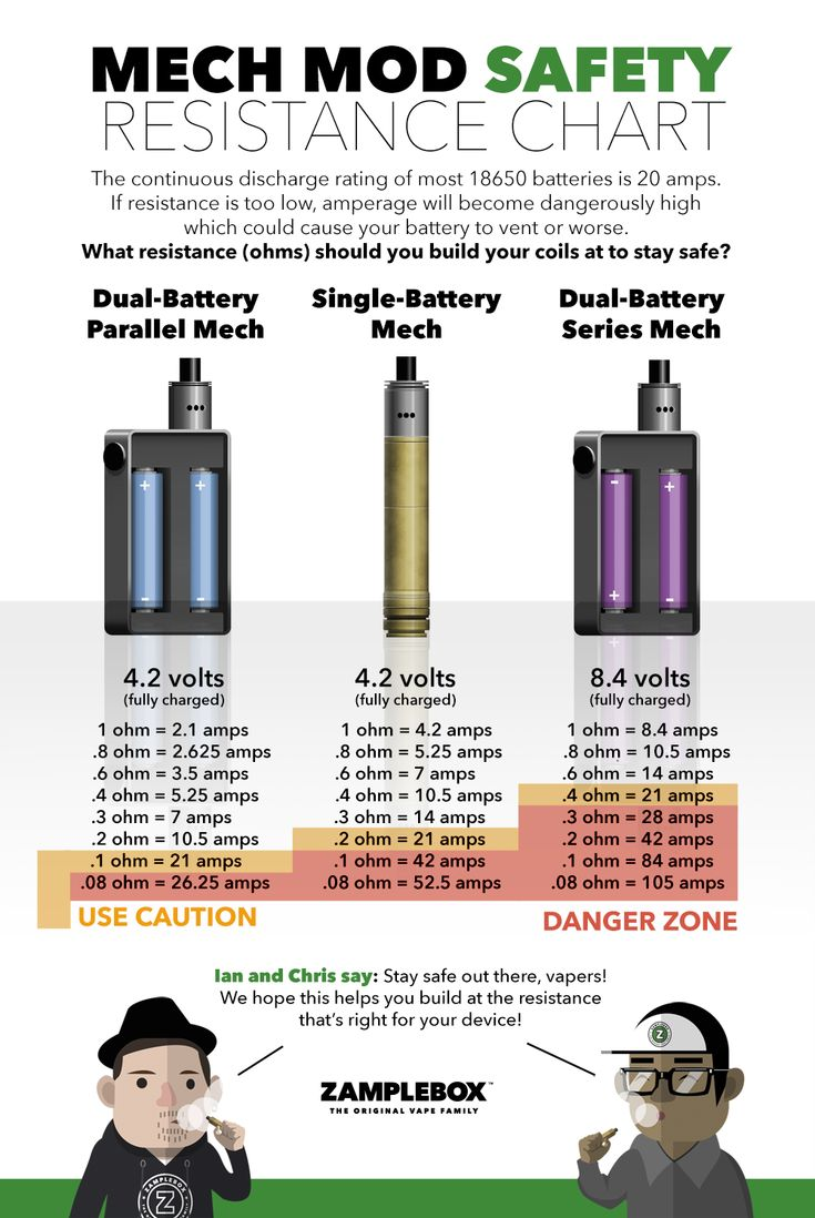 Mech Mod Safety Resistance Chart by ZampleBox