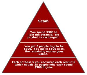 pyramid (and Ponzi) schemes -  One of the best-known examples of a pyramid scheme was run by disgraced investor Bernard Madoff, who was arrested in 2008 after losing some $50 billion of his investor's funds.