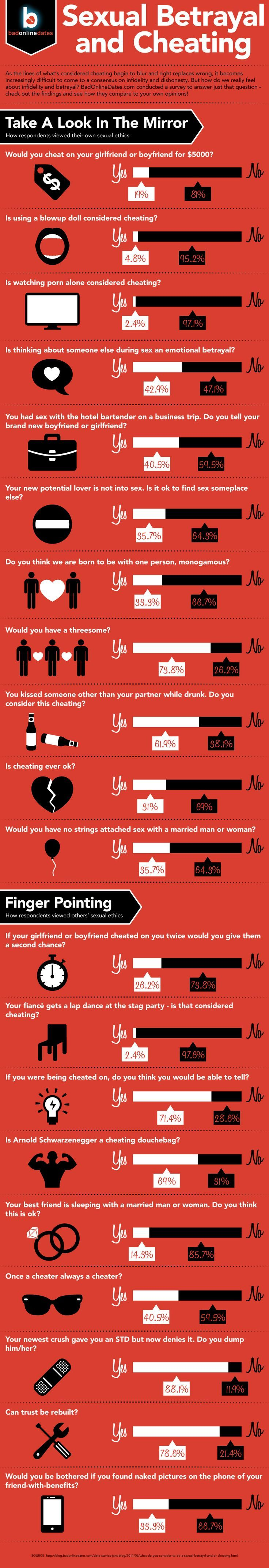 Psychology infographic and charts   Sexual Betrayal and Cheating – RelationsTips   Infographic   Description  Sexual Betrayal and Cheating.  Text lovesmstext to 41242 to get more relationship tips.    - #Psychologyinfographics