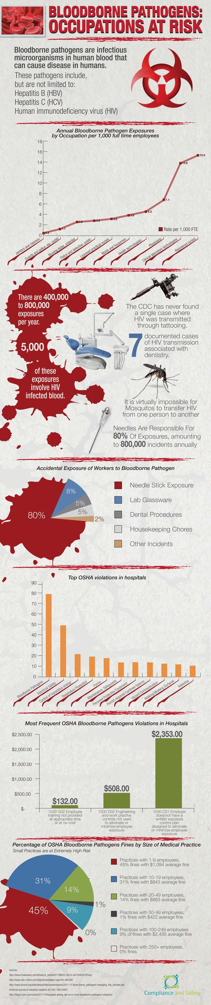 Bloodborne Pathogens: Occupations at Risk (Infographic)