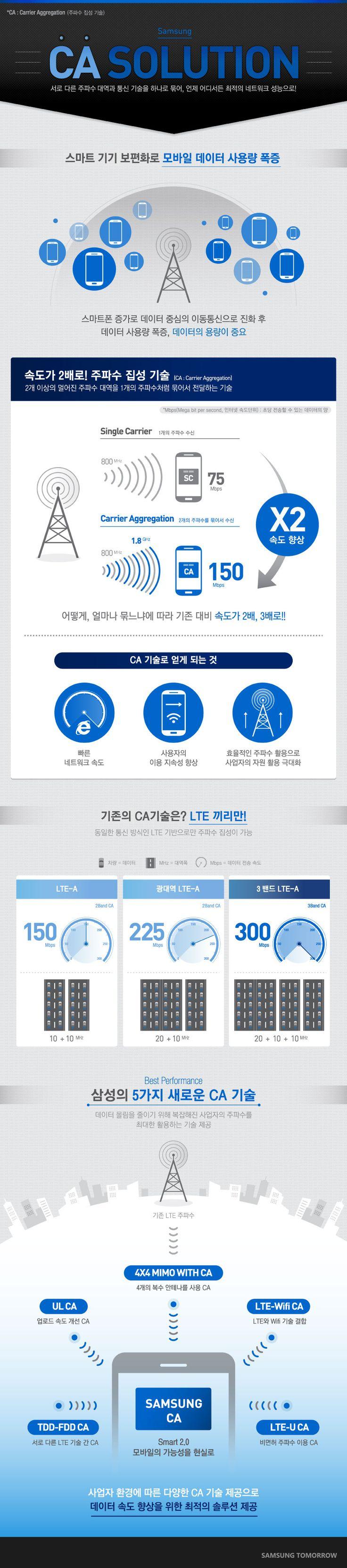 삼성 CA 기술 인포그래픽_국문