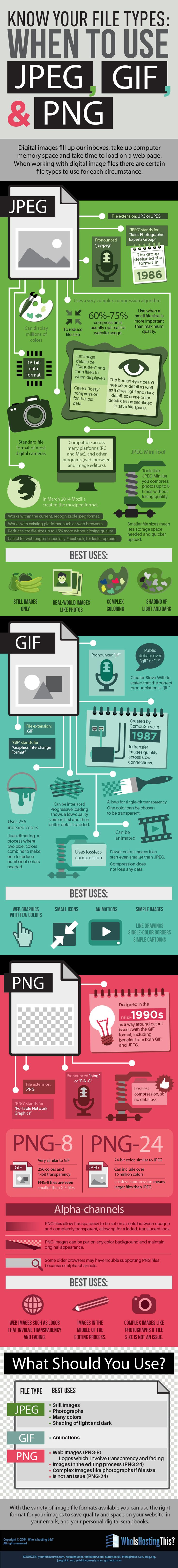 Know Your File Types  Know Your File Types and When to Use JPEG, GIF, and PNG (infographic)