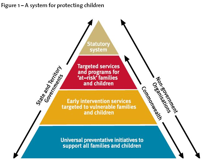Figure 1 – A system for protecting children