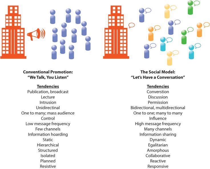 The Social Communication Model Social communication