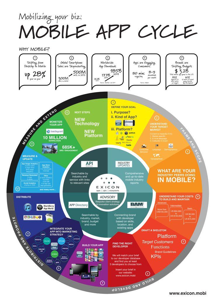 36 best Infographics images on Pinterest Social networks, Info - api calculation spreadsheet