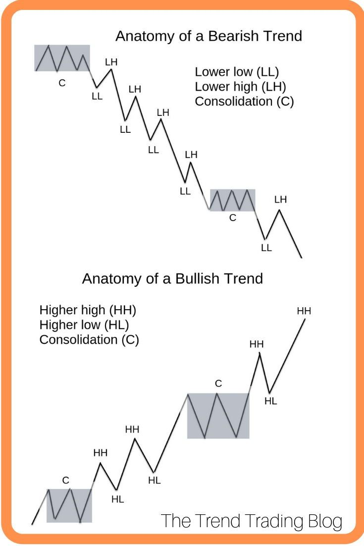 What Is Trend Trading Trend Trading Trading Charts Trading Quotes