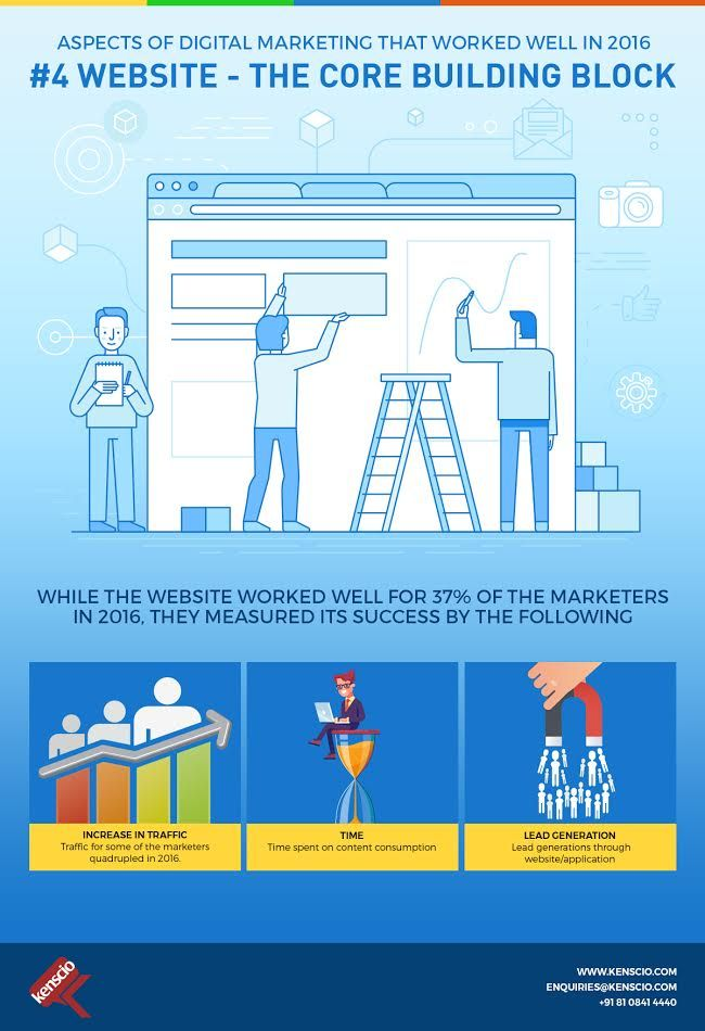 #DigitalMarketingLearnings from 2016 - Here goes the fourth aspect of #DigitalMarketing that worked well in 2016, '#Website - the core building block'. #WebsiteBenefits #WebsiteForSuccess #WebsiteImportance