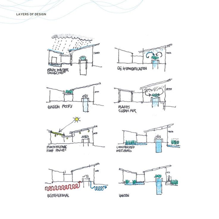 The site's passive and mechanical systems are shown in this series of schematic diagrams. - Photo Credit: © BNIM Architects