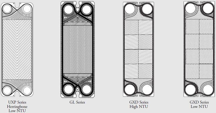 Tranter Plate Heat Exchanger Gaskets. Empacaduras para Intercambiadores de Calor de Placas Tranter GXD, Tranter GL, Tranter UXP.