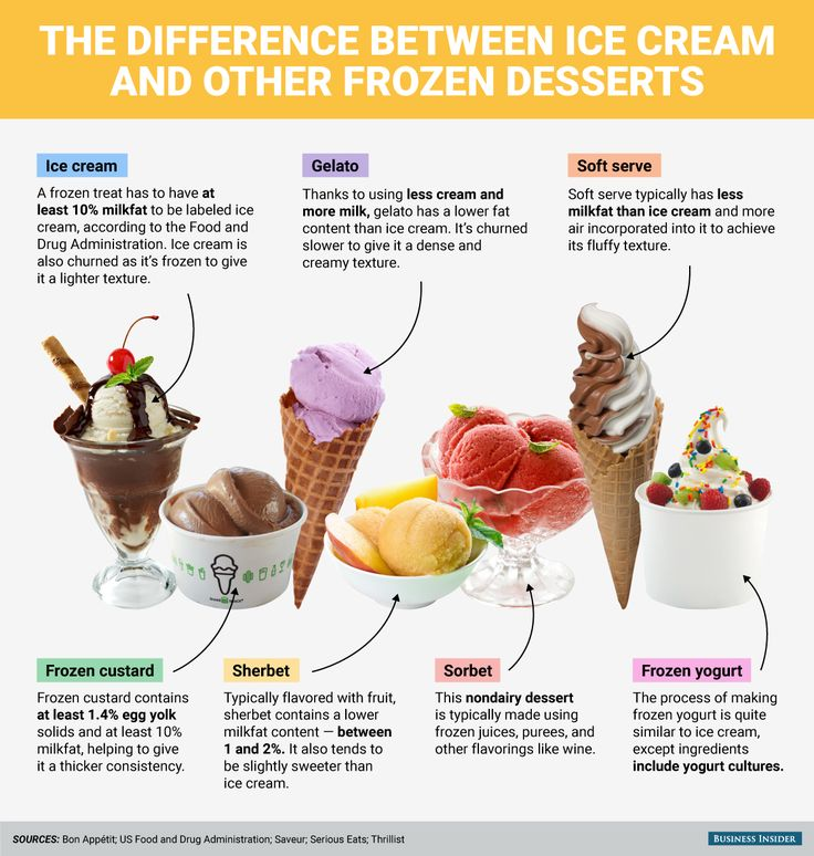 Frozen yogurt-- Frozen yogurt blends yogurt (milk fermented with yogurt cultures) with an ice cream base of milk, cream and sweetener. The resulting dessert is both sweet and tangy, cold and creamy. If made with live cultures, frozen yogurt promotes digestive health by encouraging the growth of