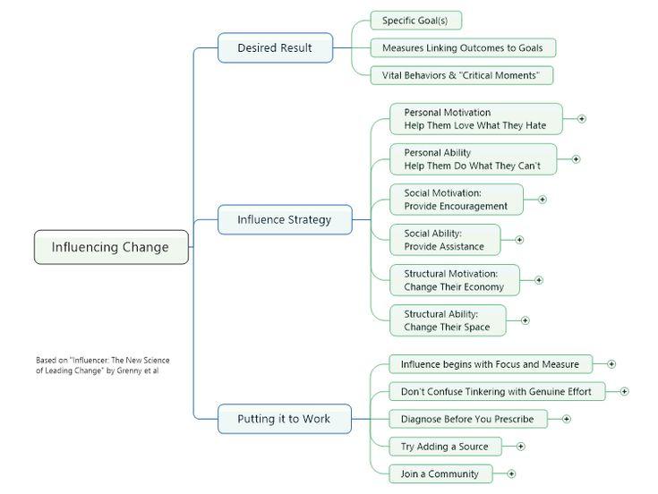 14 best Change Management Mind Maps images on Pinterest Change