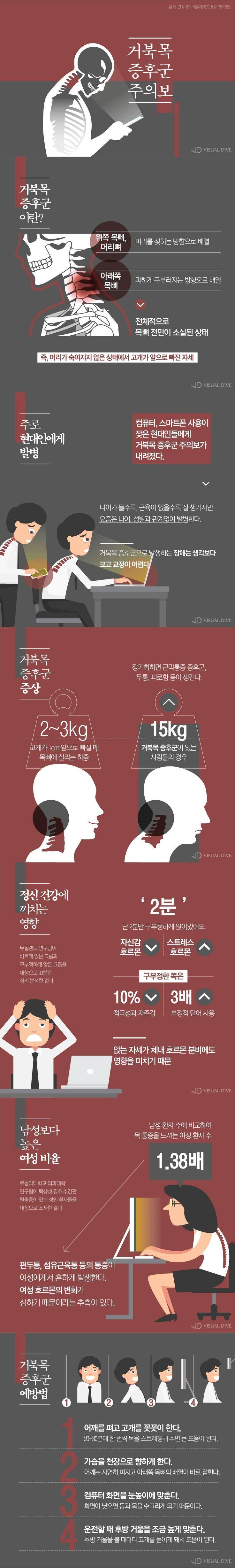 직장인 직업병 '거북목증후군 주의보' 예방법은? [인포그래픽] #posture / #Infographic ⓒ 비주얼다이브 무단 복사·전재·재배포 금지
