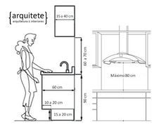 Dicas para projetar sua Cozinha! Parte 1