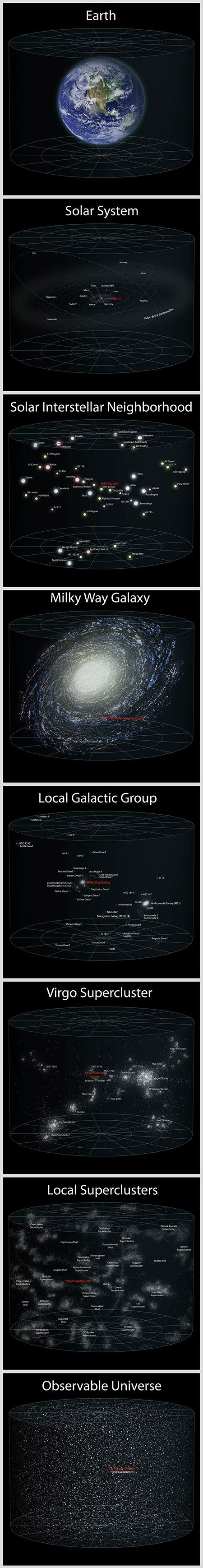 This is the Earth's location in the current observable universe.
