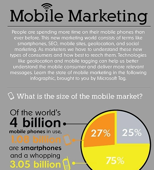 Mobile Marketing Infographic http://treegraphic.com/2012/11/4/mobile-marketing-infographic.html