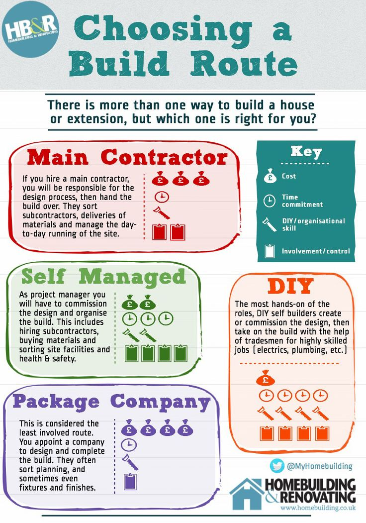 Which build route is right for you? This infographic gives you a snapshot of the different routes you could take when building your own home
