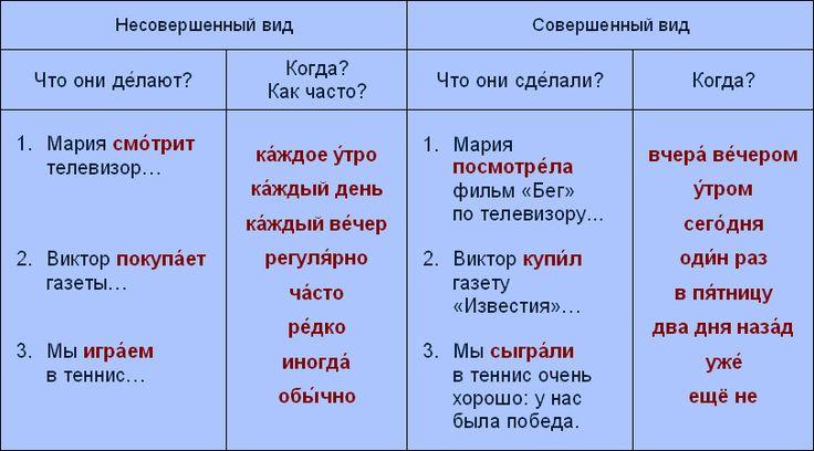 È ora di parlare russo::Lezione 08::Scena 01: verbi imperfettivi e perfettivi (uso degli aspetti)
