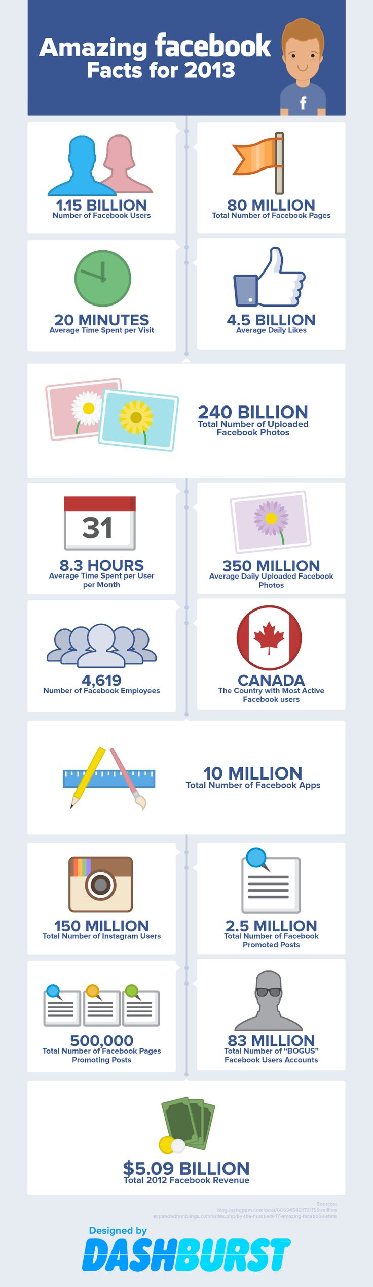 Best Just The Facts Images On Pinterest Interesting Facts - 15 amazing facts about the internet