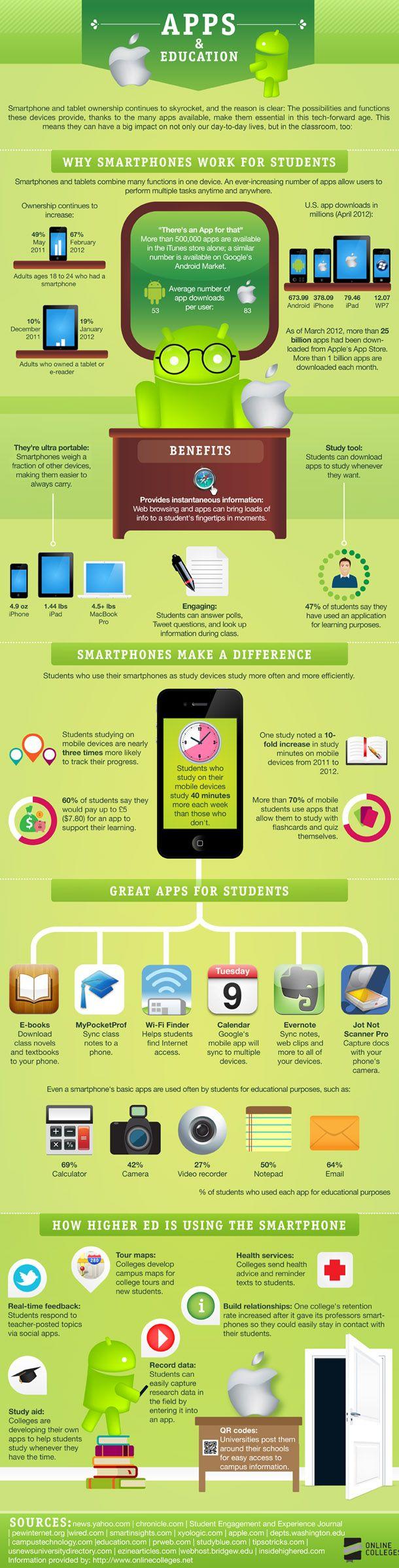 #vivapositivamente @rodirgostoledo mostra infografico sobre smartphones e tablets na educacao. http://rodrigostoledo.com/2012/08/10/smartphones-e-tablets-na-educacao/